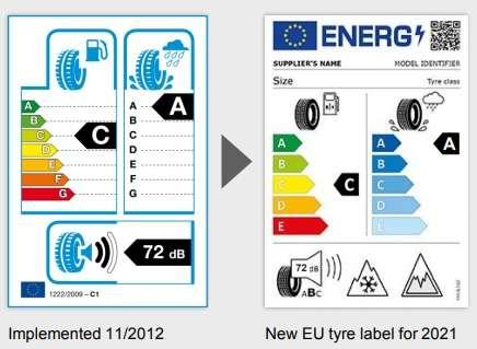Új gumiabroncscímke szabály az EU-ban!